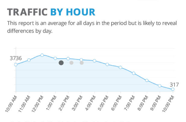 Traffic By Hour Report